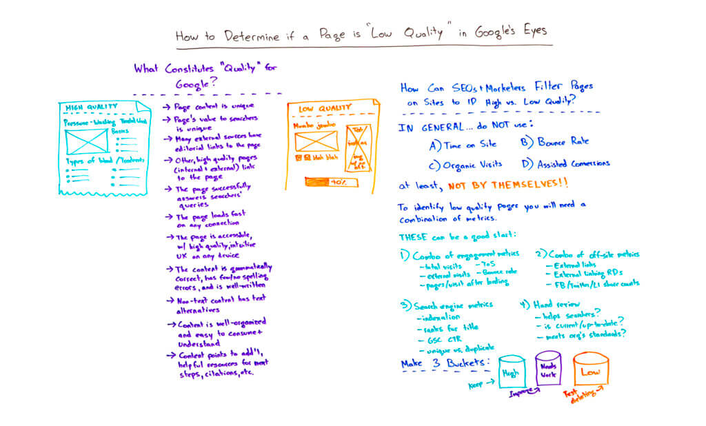 google quality content