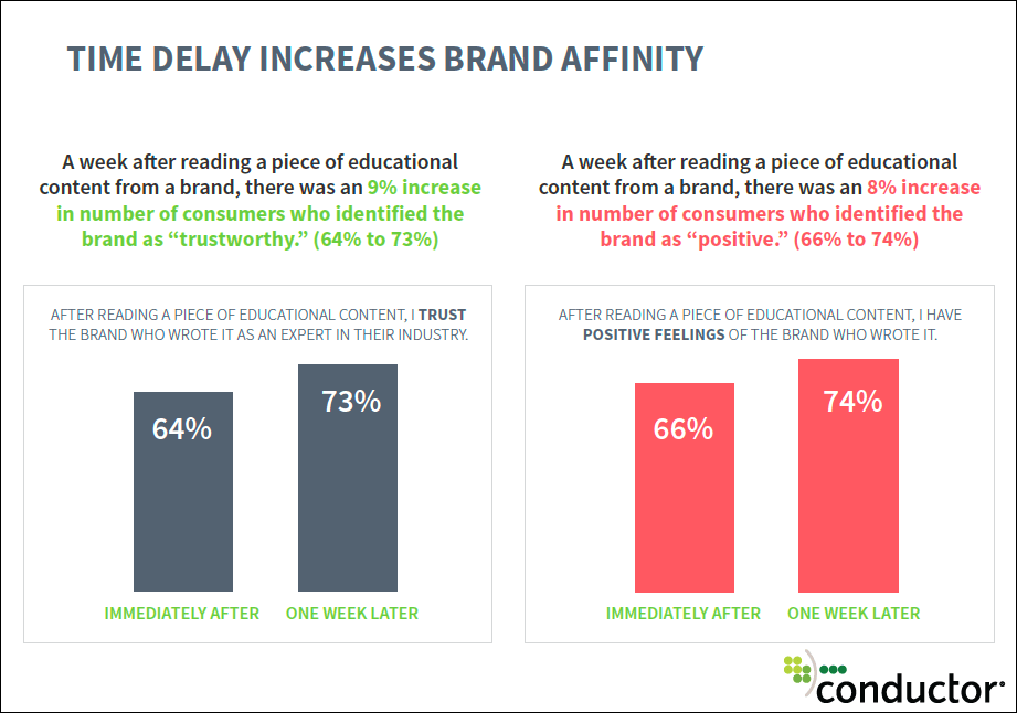 time delay increases brand affinity