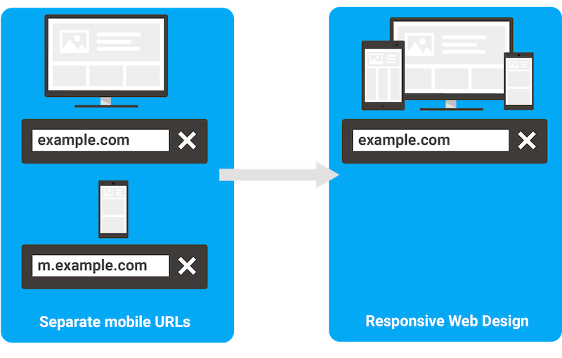 moving m dot urls for responsive